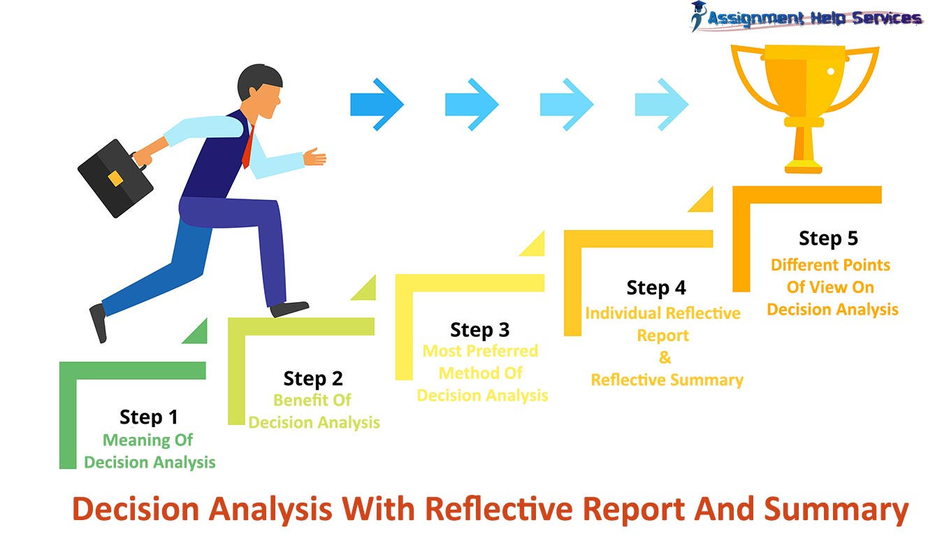 Decision Analysis With Reflective Report And Summary