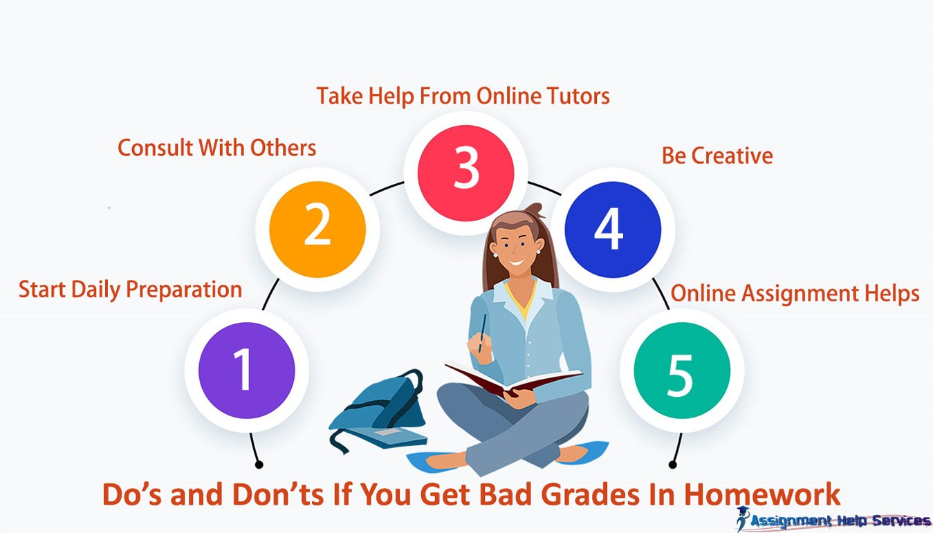 Do And Do not If You Get Bad Grades In Homework